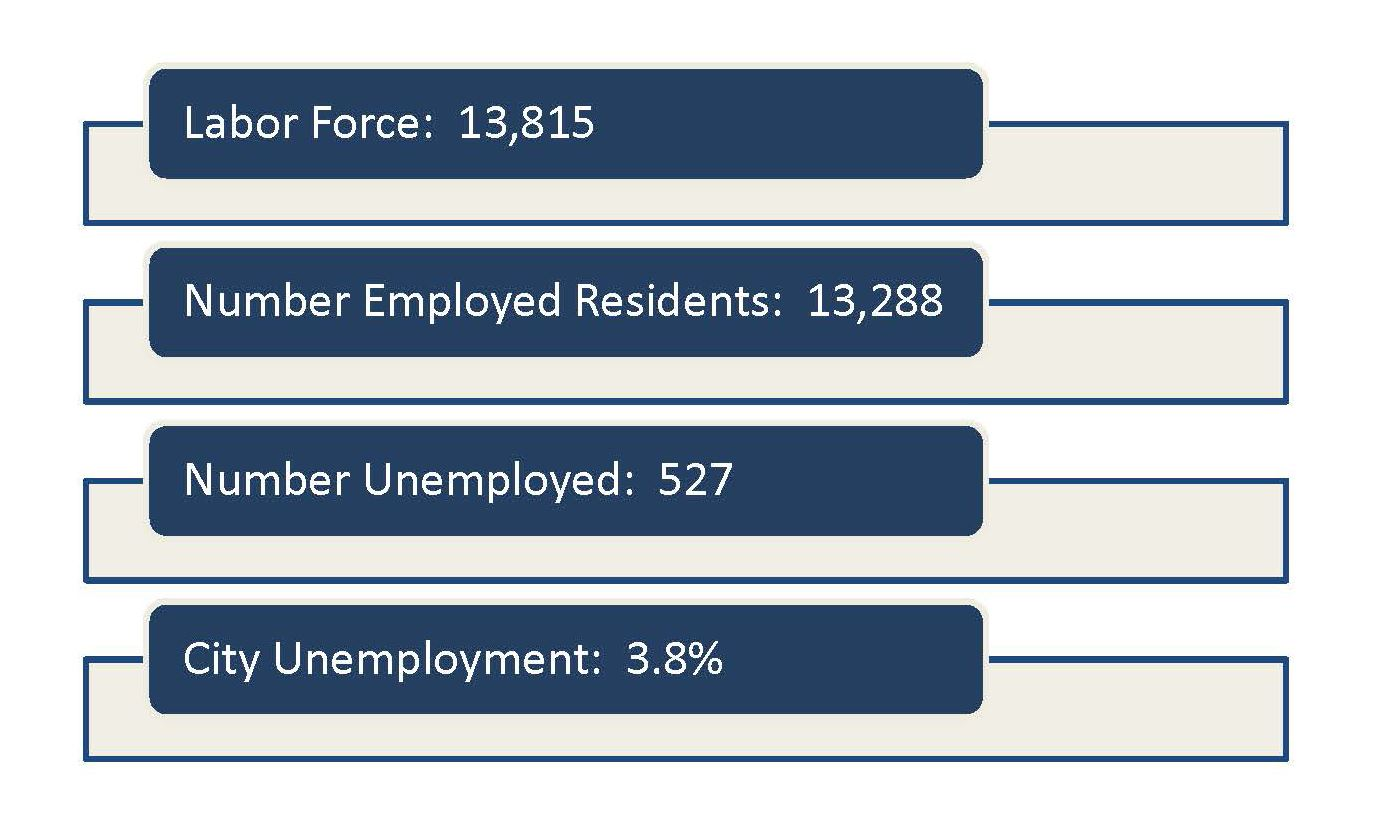 Jobs Data Chart for city information.